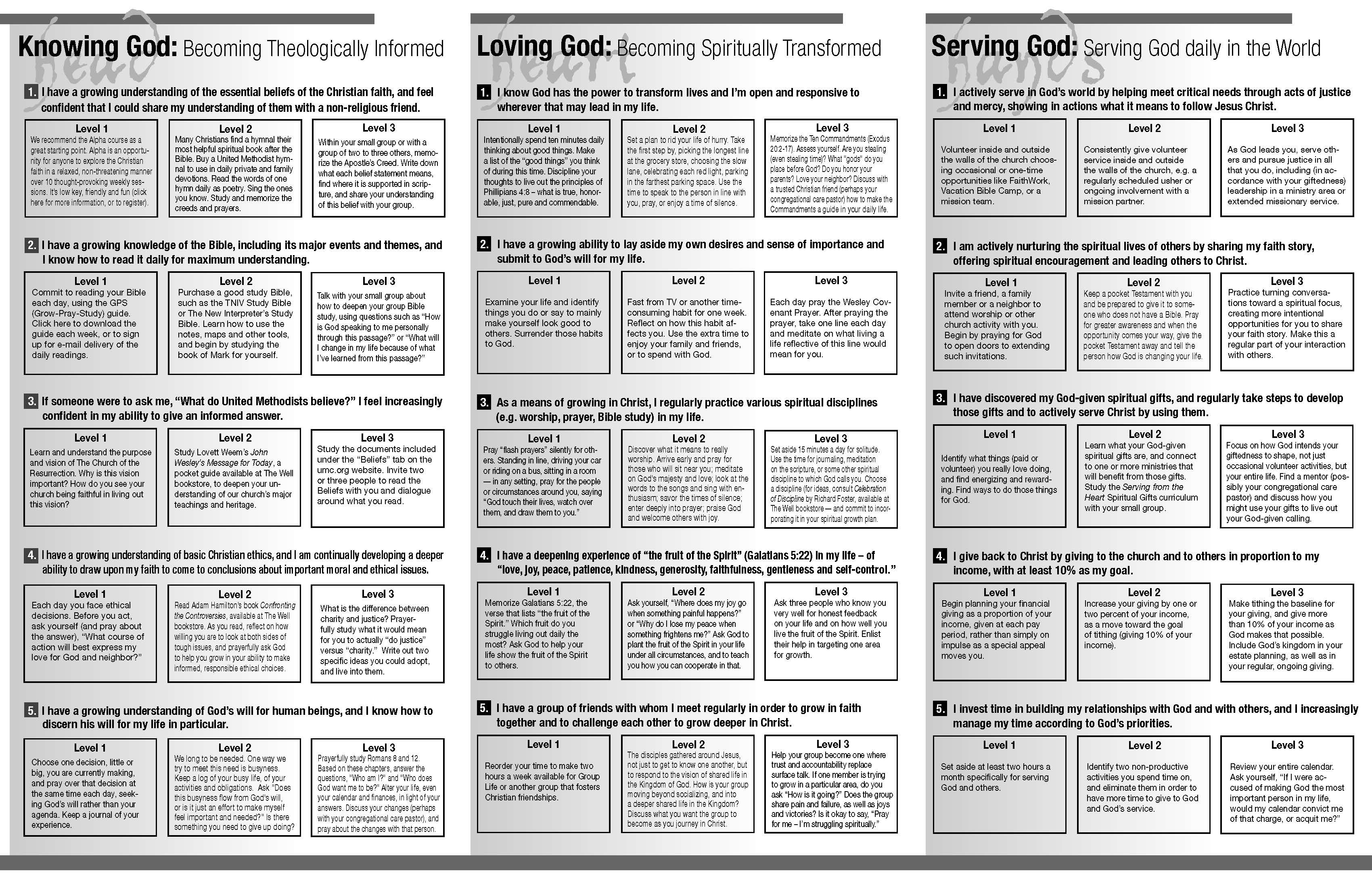 picture about Printable Spiritual Gift Test referred to as Religious Presents Try Printable Baptist